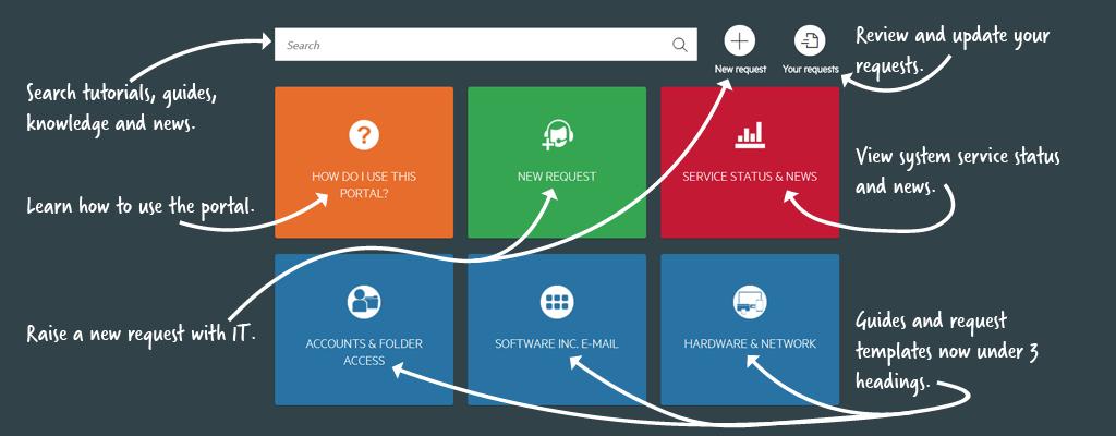 CITS self service help portal