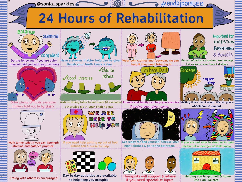 24 Hours of Rehabilitation