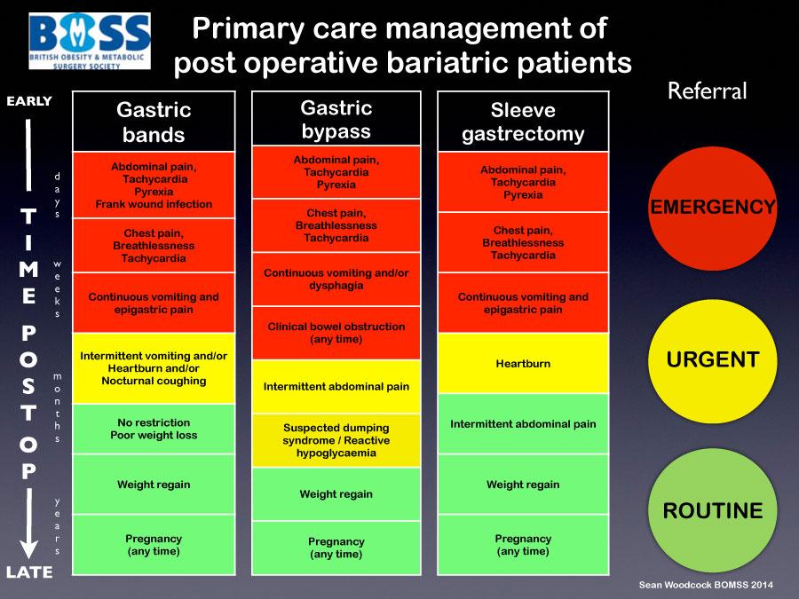 Symptoms to be aware of post-op